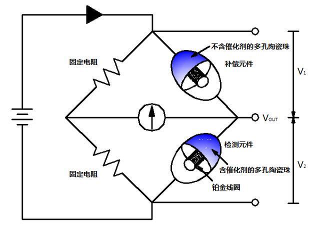 可燃气体报警器为什么用催化燃烧传感器
