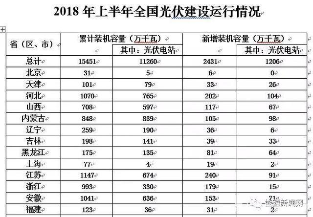 北京、上海光伏政策与市场严重背离,何解?