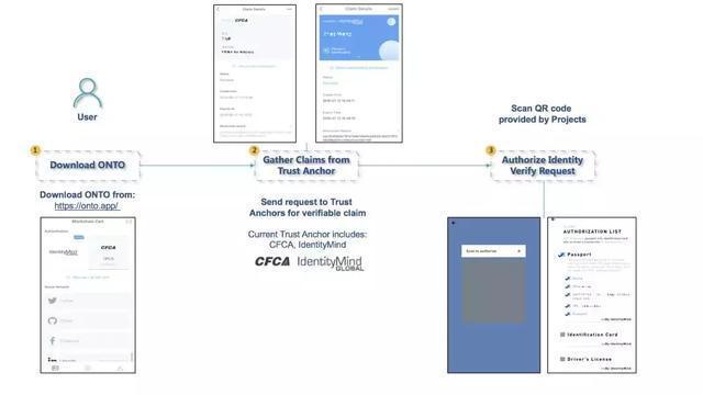 基于本体区块链和ONT ID规范建立全球KYC应用服务