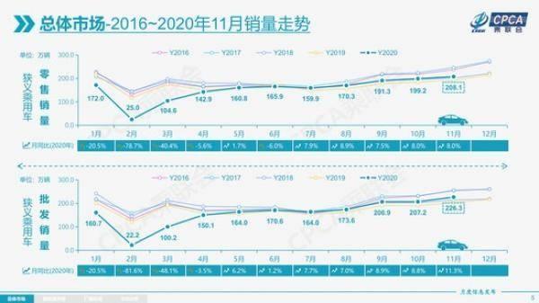 幾成共識 2021年汽車市場增速不低於4%