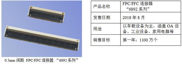 京瓷推出0.5mm间距FPC/FFC连接器6892系列,耐高温且支持高速传输