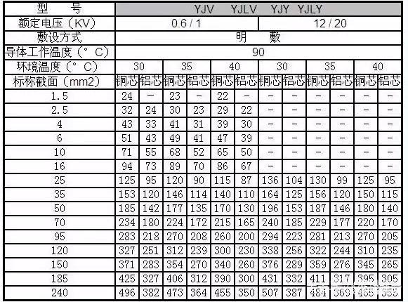 常用电线电缆规格型号表