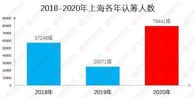 """8萬""""幹房人""""243次開盤!2020年上海新房紅盤top100出爐"""