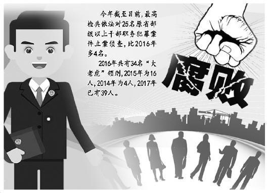 """热:2017年的39名""""大老虎""""获刑"""