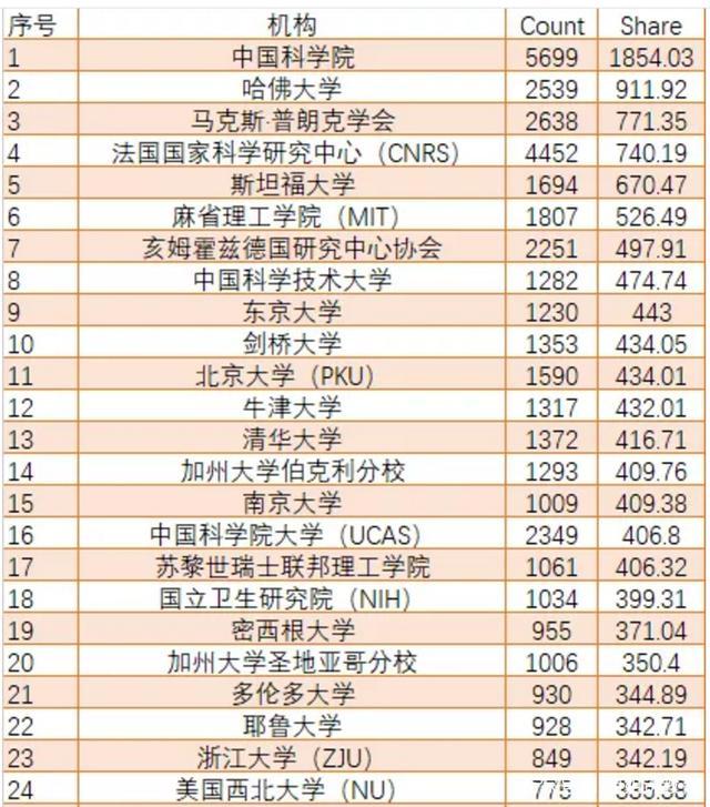 中国科学技术大学在学术领域蝉联高校第1,山东大学首次进入前100