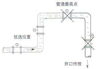 電磁流量計管道安裝位置如何選擇