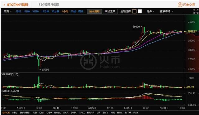 【火币行情】2017-06-07火币网比特币高位震荡 以太坊逐步走高