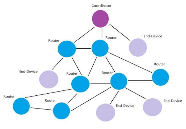 zigbee网络拓扑