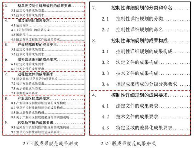 【解讀】《上海市控制性詳細規劃成果規范(2020試行版)》主要內容解讀
