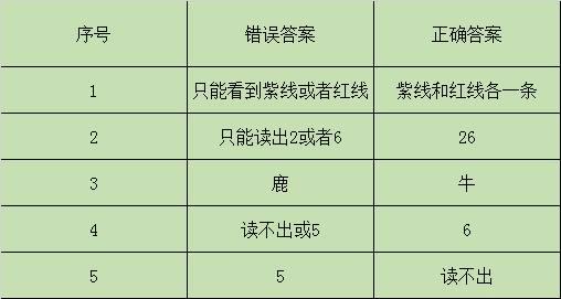 学车体检色盲测试图(图6)