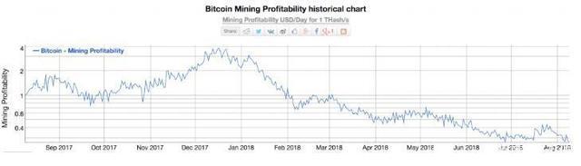 2018比特币
