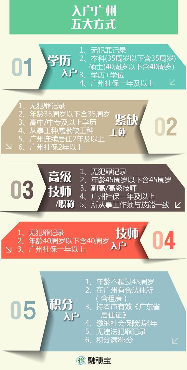 每年有10万人落户广州,吸引他们的原来是这个!|其它城市户口信息-厦门户