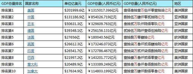 2018年,中国距离发达国家还有多远?