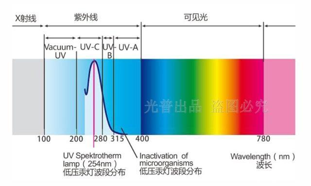 大流量紫外线消毒器介绍