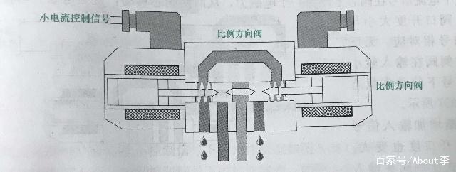 比例阀、液压阀的相关知识讲解说明