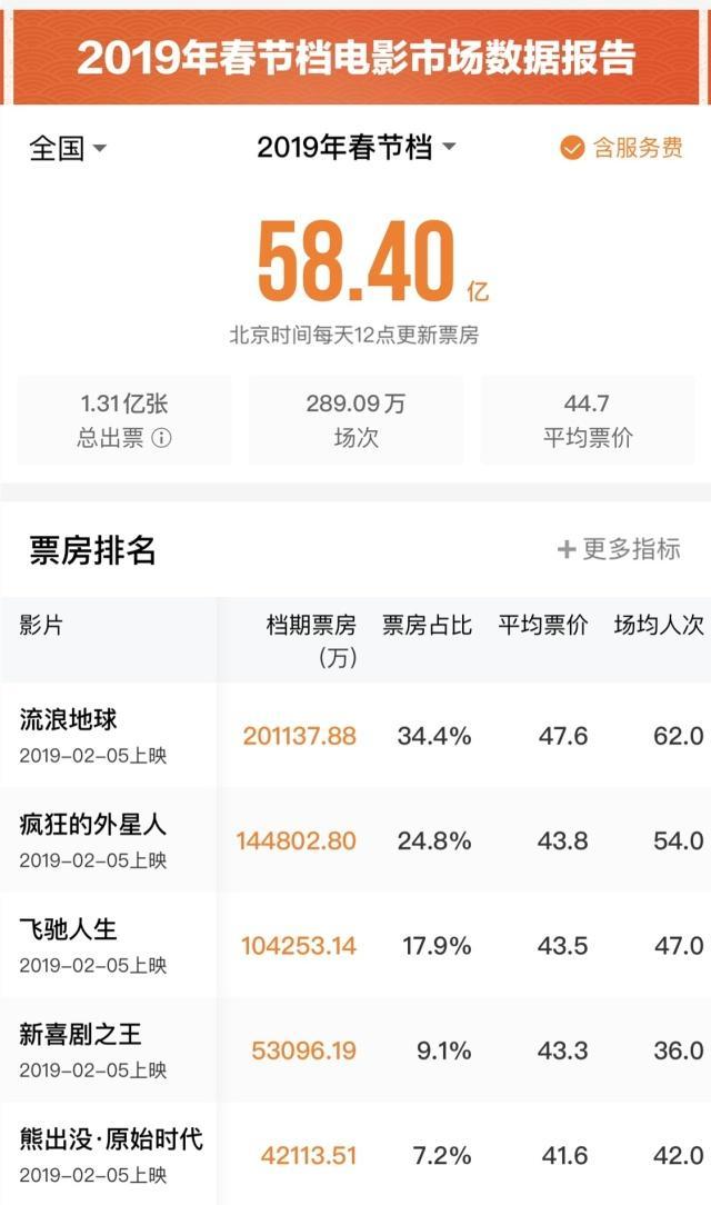春节档票房58.4亿详情曝光 春节档票房58.4亿哪部电影贡献最大