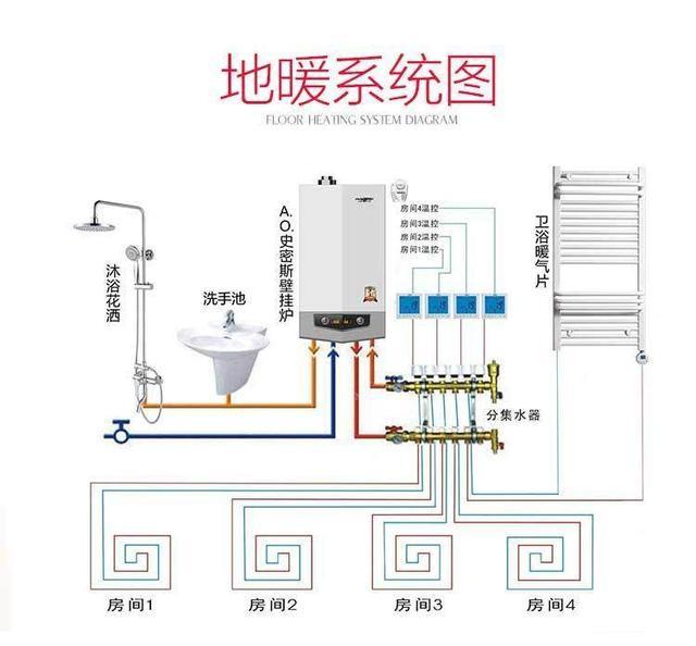 一个装地暖的细节,是保障系统合理运行的关键!不要小看分集水器