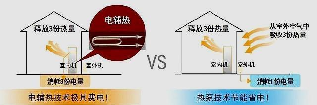 家用中央空调带电辅热,是不是意味着制热量更高?