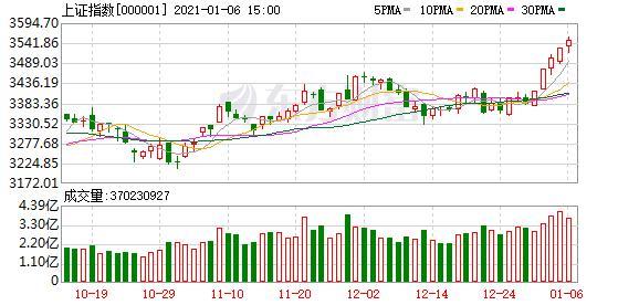 巨豐投顧:3000個股下跌股市仍然紅盤行情有多火熱?