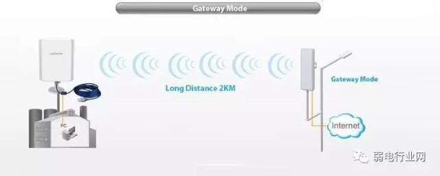 两地相距较远实现无线上网的方法