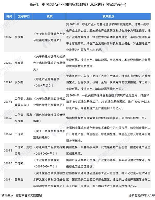 2020年中國綠色產業園相關政策匯總及解讀