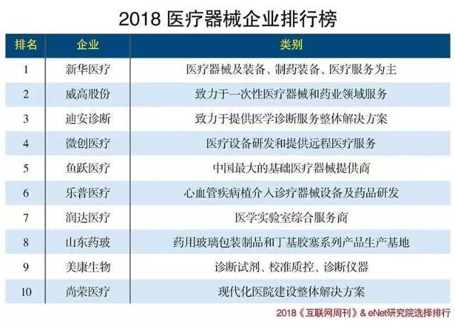 2018医疗器械企业排行榜