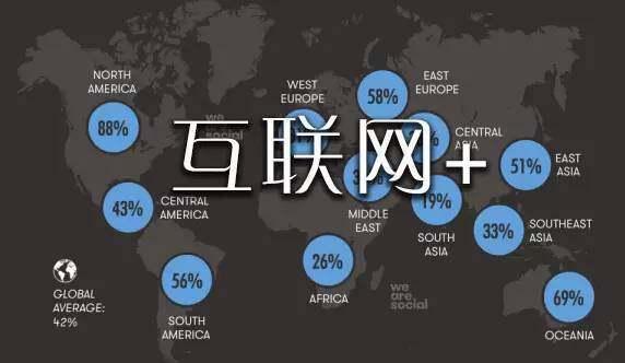 互联网六大商业模式