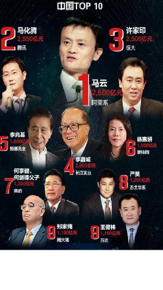 中国十大首富排名2019:马云身价2600亿成华人