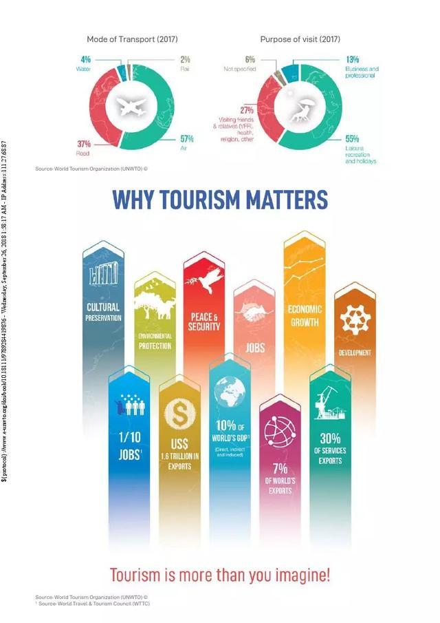 2018年旅游业洞察报告|行业动态-张家口国特环保工程有限公司