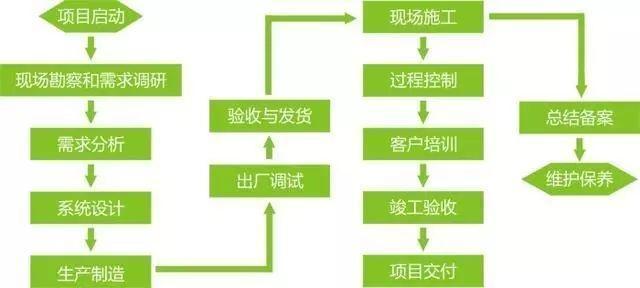 项目经理工作流程图