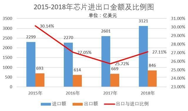 现实很骨感:2018年中国进口芯片超3100亿美元,增长20%