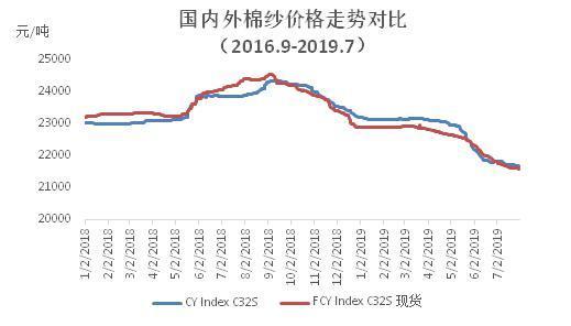 市场整体平淡 纱线库存下降——棉纺织企业调查报告(2019年7月)