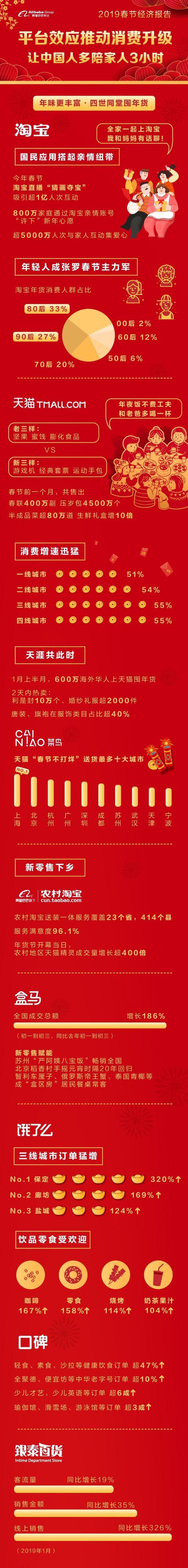 支付宝春节支付数据:60后境外支付人数增长130%-识物网 - 15NEWS.CN