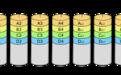 图文并茂 RAID 技术全解 – RAID0、RAID1、RAID5、RAID100……