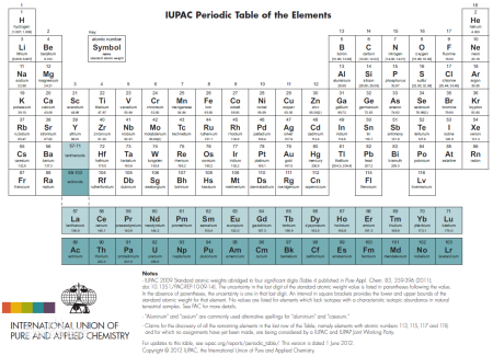 元素周期表51号_51号元素什么内涵意思